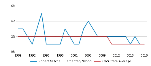 This chart display the percentage of American Indian students in Robert Mitchell Elementary School and percentage of American Indian public school students in Nevada by year, with the latest 2017-18 school year data.