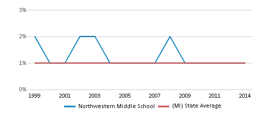 This chart display the percentage of American Indian students in Northwestern Middle School and percentage of American Indian public school students in Michigan by year, with the latest 2013-14 school year data.
