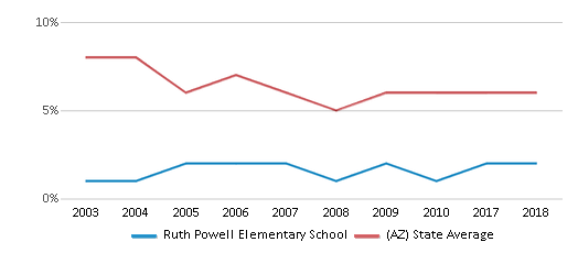 This chart display the percentage of American Indian students in Ruth Powell Elementary School and percentage of American Indian public school students in Arizona by year, with the latest 2017-18 school year data.