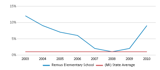 This chart display the percentage of American Indian students in Remus Elementary School and percentage of American Indian public school students in Michigan by year, with the latest 2009-10 school year data.