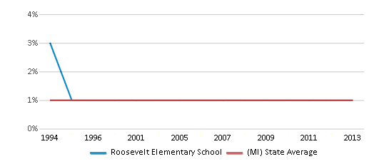 This chart display the percentage of American Indian students in Roosevelt Elementary School and percentage of American Indian public school students in Michigan by year, with the latest 2012-13 school year data.
