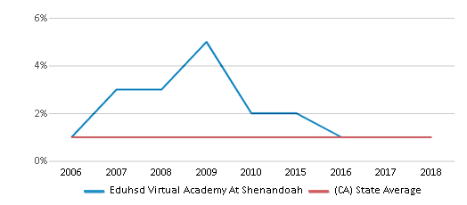 This chart display the percentage of American Indian students in Eduhsd Virtual Academy At Shenandoah and percentage of American Indian public school students in California by year, with the latest 2017-18 school year data.