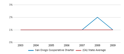 This chart display the percentage of American Indian students in San Diego Cooperative Charter and percentage of American Indian public school students in California by year, with the latest 2008-09 school year data.