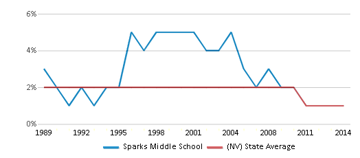 This chart display the percentage of American Indian students in Sparks Middle School and percentage of American Indian public school students in Nevada by year, with the latest 2013-14 school year data.