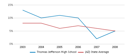 This chart display the percentage of American Indian students in Thomas Jefferson High School and percentage of American Indian public school students in Arizona by year, with the latest 2007-08 school year data.