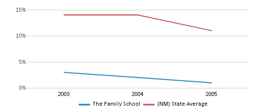 This chart display the percentage of American Indian students in The Family School and percentage of American Indian public school students in New Mexico by year, with the latest 2004-05 school year data.