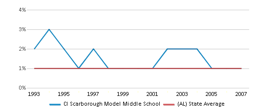 This chart display the percentage of Asian students in Cl Scarborough Model Middle School and the percentage of Asian public school students in Alabama by year, with the latest 2006-07 school year data.
