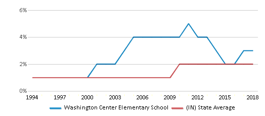 This chart display the percentage of Asian students in Washington Center Elementary School and the percentage of Asian public school students in Indiana by year, with the latest 2017-18 school year data.