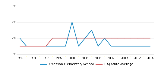 This chart display the percentage of Asian students in Emerson Elementary School and the percentage of Asian public school students in Iowa by year, with the latest 2013-14 school year data.