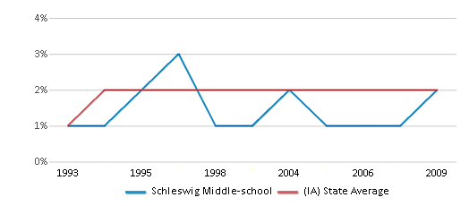 This chart display the percentage of Asian students in Schleswig Middle-school and the percentage of Asian public school students in Iowa by year, with the latest 2008-09 school year data.