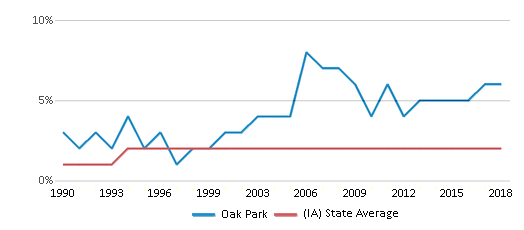 This chart display the percentage of Asian students in Oak Park and the percentage of Asian public school students in Iowa by year, with the latest 2017-18 school year data.