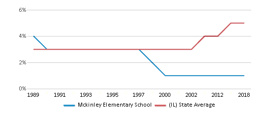 This chart display the percentage of Asian students in Mckinley Elementary School and the percentage of Asian public school students in Illinois by year, with the latest 2017-18 school year data.