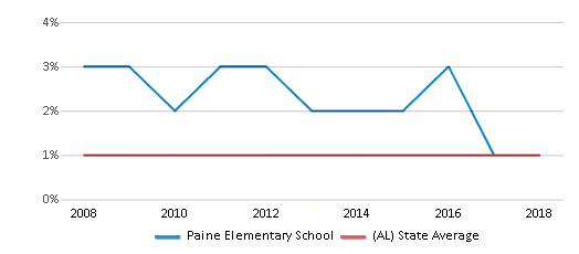 This chart display the percentage of Asian students in Paine Elementary School and the percentage of Asian public school students in Alabama by year, with the latest 2017-18 school year data.
