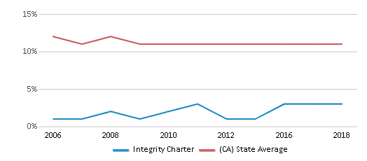 This chart display the percentage of Asian students in Integrity Charter and the percentage of Asian public school students in California by year, with the latest 2017-18 school year data.