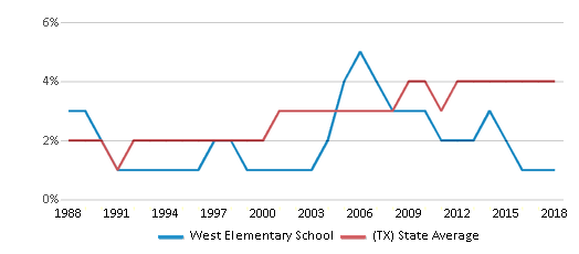 This chart display the percentage of Asian students in West Elementary School and the percentage of Asian public school students in Texas by year, with the latest 2017-18 school year data.