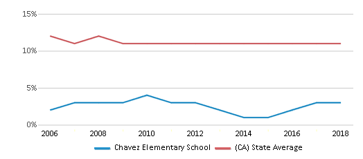 This chart display the percentage of Asian students in Chavez Elementary School and the percentage of Asian public school students in California by year, with the latest 2017-18 school year data.