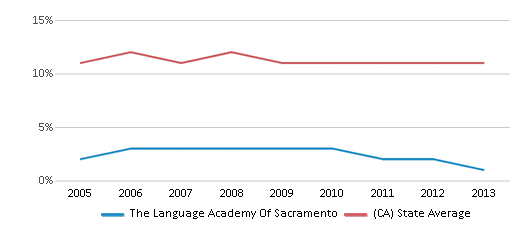 This chart display the percentage of Asian students in The Language Academy Of Sacramento and the percentage of Asian public school students in California by year, with the latest 2012-13 school year data.