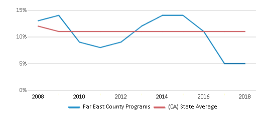 This chart display the percentage of Asian students in Far East County Programs and the percentage of Asian public school students in California by year, with the latest 2017-18 school year data.