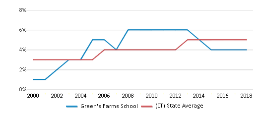 This chart display the percentage of Asian students in Green's Farms School and the percentage of Asian public school students in Connecticut by year, with the latest 2017-18 school year data.
