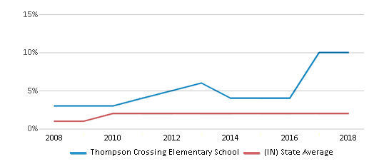 This chart display the percentage of Asian students in Thompson Crossing Elementary School and the percentage of Asian public school students in Indiana by year, with the latest 2017-18 school year data.