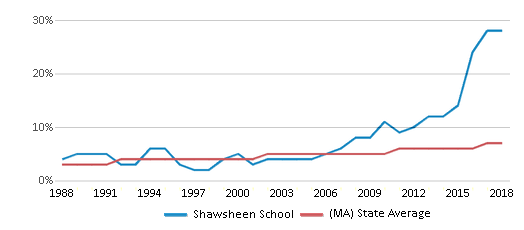 This chart display the percentage of Asian students in Shawsheen School and the percentage of Asian public school students in Massachusetts by year, with the latest 2017-18 school year data.