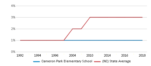 This chart display the percentage of Asian students in Cameron Park Elementary School and the percentage of Asian public school students in North Carolina by year, with the latest 2017-18 school year data.