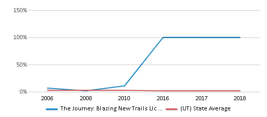 This chart display the percentage of Asian students in The Journey: Blazing New Trails Llc Impact Ranch and the percentage of Asian public school students in Utah by year, with the latest 2009-10 school year data.