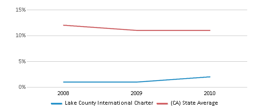 This chart display the percentage of Asian students in Lake County International Charter and the percentage of Asian public school students in California by year, with the latest 2009-10 school year data.
