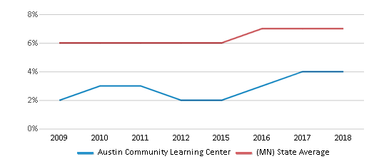 This chart display the percentage of Asian students in Austin Community Learning Center and the percentage of Asian public school students in Minnesota by year, with the latest 2017-18 school year data.