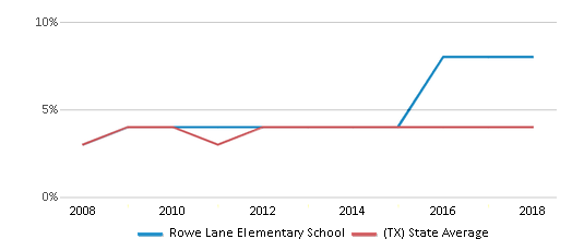 This chart display the percentage of Asian students in Rowe Lane Elementary School and the percentage of Asian public school students in Texas by year, with the latest 2017-18 school year data.