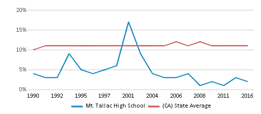 This chart display the percentage of Asian students in Mt. Tallac High School and the percentage of Asian public school students in California by year, with the latest 2015-16 school year data.
