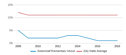 This chart display the percentage of Asian students in Greenleaf Elementary School and the percentage of Asian public school students in California by year, with the latest 2017-18 school year data.
