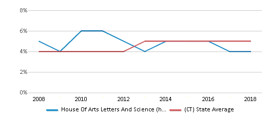 This chart display the percentage of Asian students in House Of Arts Letters And Science (hals) Academy and the percentage of Asian public school students in Connecticut by year, with the latest 2017-18 school year data.