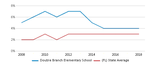 This chart display the percentage of Asian students in Double Branch Elementary School and the percentage of Asian public school students in Florida by year, with the latest 2017-18 school year data.