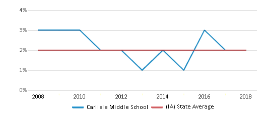 This chart display the percentage of Asian students in Carlisle Middle School and the percentage of Asian public school students in Iowa by year, with the latest 2017-18 school year data.