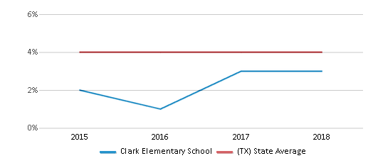 This chart display the percentage of Asian students in Clark Elementary School and the percentage of Asian public school students in Texas by year, with the latest 2017-18 school year data.