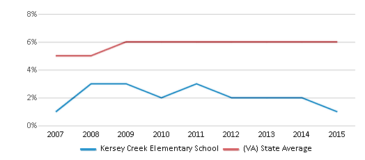 This chart display the percentage of Asian students in Kersey Creek Elementary School and the percentage of Asian public school students in Virginia by year, with the latest 2014-15 school year data.