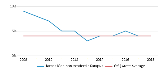This chart display the percentage of Asian students in James Madison Academic Campus and the percentage of Asian public school students in Wisconsin by year, with the latest 2017-18 school year data.