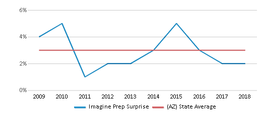 This chart display the percentage of Asian students in Imagine Prep Surprise and the percentage of Asian public school students in Arizona by year, with the latest 2017-18 school year data.
