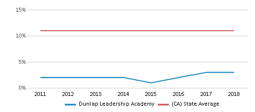 This chart display the percentage of Asian students in Dunlap Leadership Academy and the percentage of Asian public school students in California by year, with the latest 2017-18 school year data.
