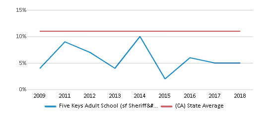 This chart display the percentage of Asian students in Five Keys Adult School (sf Sheriff's) and the percentage of Asian public school students in California by year, with the latest 2017-18 school year data.