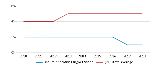 This chart display the percentage of Asian students in Mauro-sheridan Magnet School and the percentage of Asian public school students in Connecticut by year, with the latest 2017-18 school year data.