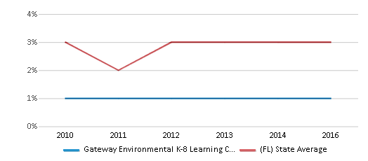 This chart display the percentage of Asian students in Gateway Environmental K-8 Learning Center and the percentage of Asian public school students in Florida by year, with the latest 2015-16 school year data.