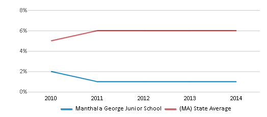 This chart display the percentage of Asian students in Manthala George Junior School and the percentage of Asian public school students in Massachusetts by year, with the latest 2013-14 school year data.