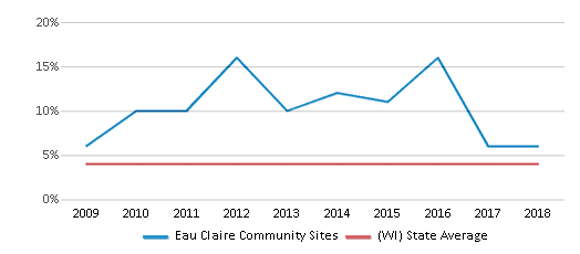 This chart display the percentage of Asian students in Eau Claire Community Sites and the percentage of Asian public school students in Wisconsin by year, with the latest 2017-18 school year data.