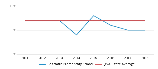 This chart display the percentage of Asian students in Cascadia Elementary School and the percentage of Asian public school students in Washington by year, with the latest 2017-18 school year data.