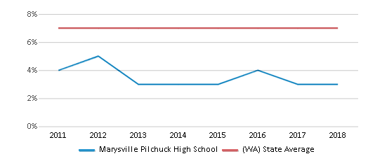 This chart display the percentage of Asian students in Marysville Pilchuck High School and the percentage of Asian public school students in Washington by year, with the latest 2017-18 school year data.