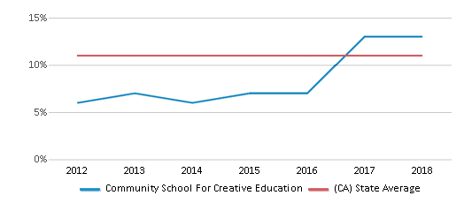 This chart display the percentage of Asian students in Community School For Creative Education and the percentage of Asian public school students in California by year, with the latest 2017-18 school year data.