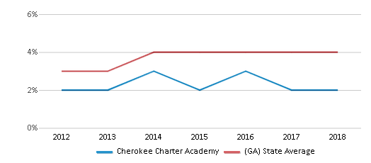 This chart display the percentage of Asian students in Cherokee Charter Academy and the percentage of Asian public school students in Georgia by year, with the latest 2017-18 school year data.