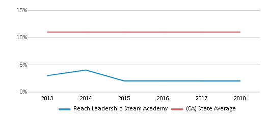 This chart display the percentage of Asian students in Reach Leadership Steam Academy and the percentage of Asian public school students in California by year, with the latest 2017-18 school year data.